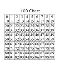 100 Chart Math Helper Skip Counting Or Multiples